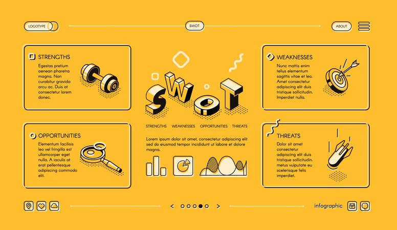 SWOT (GYELV) elemzés jelentése, működése