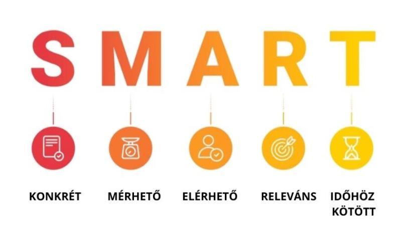 SMART célok: a hatékony célkitűzés módszere